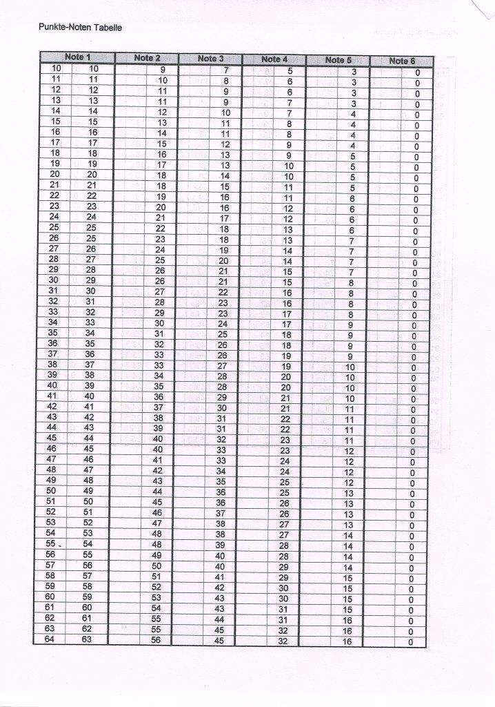 Schulprogramm for Tabelle punkte noten